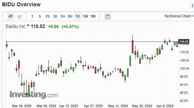 BIDU 股價日線走勢圖 圖片:investing.com