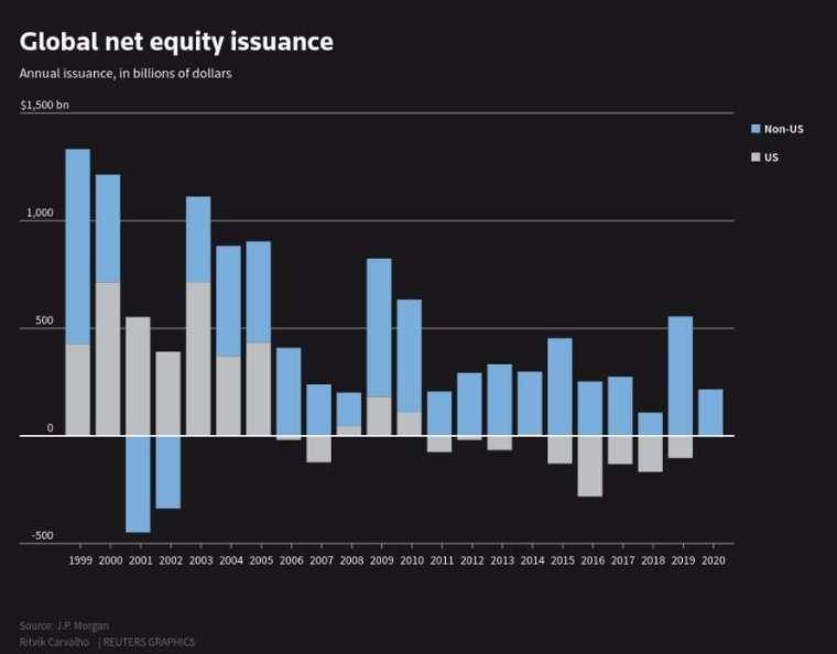 全球淨股票發行量。(來源: Reuters)