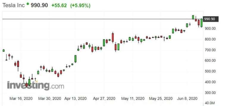 特斯拉股價走勢。(來源: investing.com)