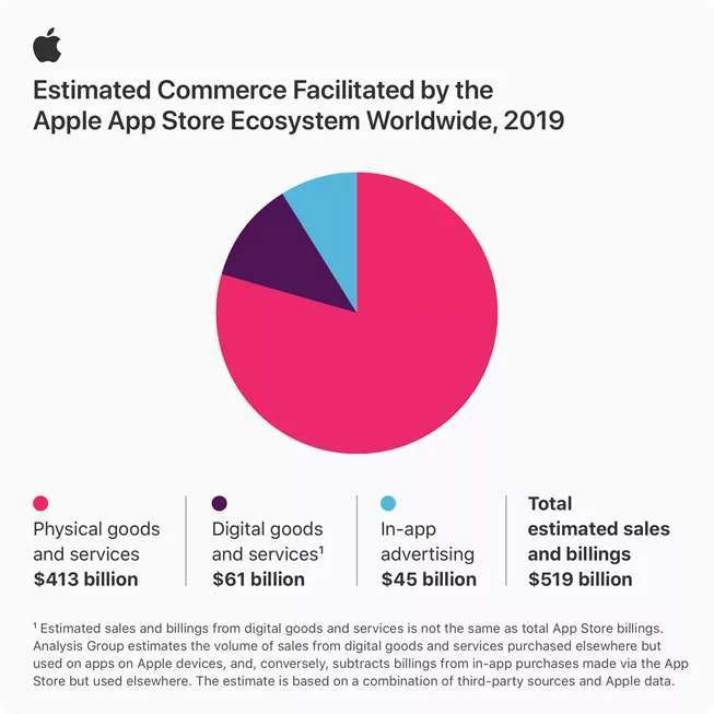 去年 App Store 總交易額達到 5190 億美元 (圖片:theverge)