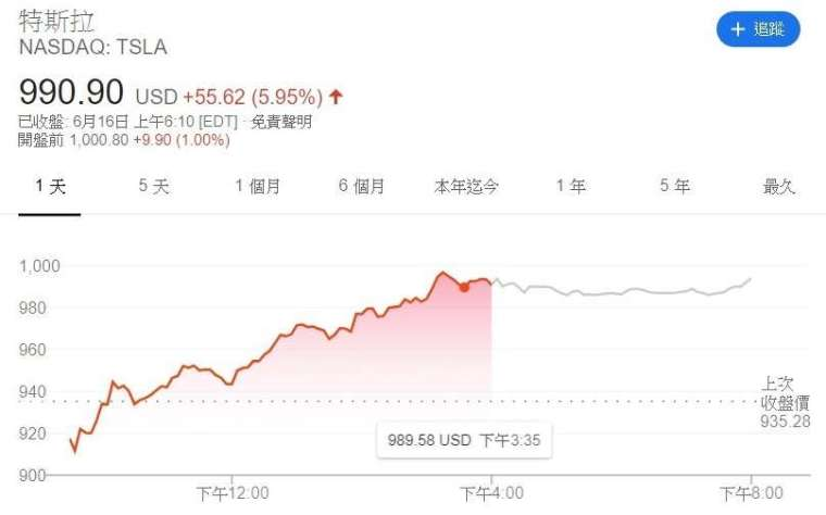特斯拉股價走勢圖 (圖:Google)
