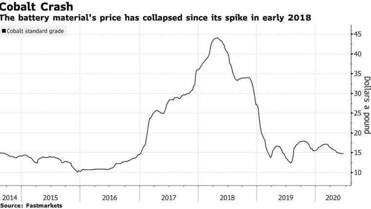 鈷價格走勢 (圖:Bloomberg)