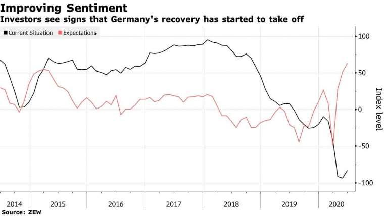 德國 6 月份 ZEW 經濟景氣指數在 6 月份升至 63.4(圖片:彭博社)