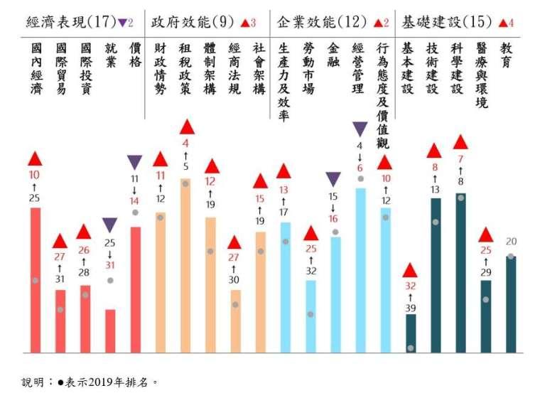 IMD 世界競爭力評比 - 台灣今年各中項評比排名表現。(圖:國發會提供)