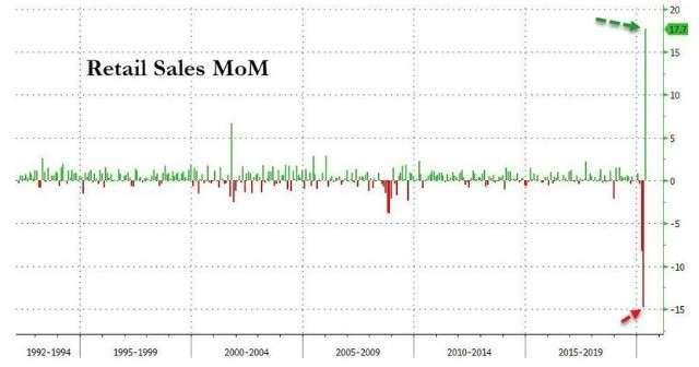 美國零售銷售月增率(圖:Zero Hedge)