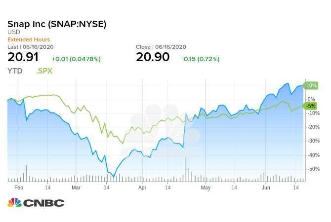 今年迄今 Snap 股價與 S&P 500 指數的走勢