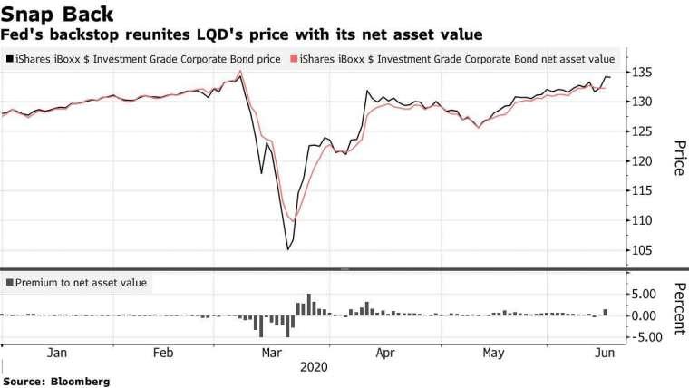 貝萊德 iShares iBoxx 投資等級公司債券 ETF 走勢。(來源: Bloomberg)