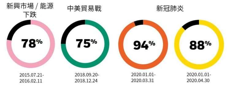 資料來源:貝萊德;資料截至 2020 年 4 月 30 日。 統計 32 個具有全球代表性的 ESG 指數及其對應之非 ESG 原始指數。指表現不代表任何基金表現。投資人無法直接投資於指數。 詳細資料:https://www.blackrock.com/tw/about-blackrock/sustainability-resilience-research