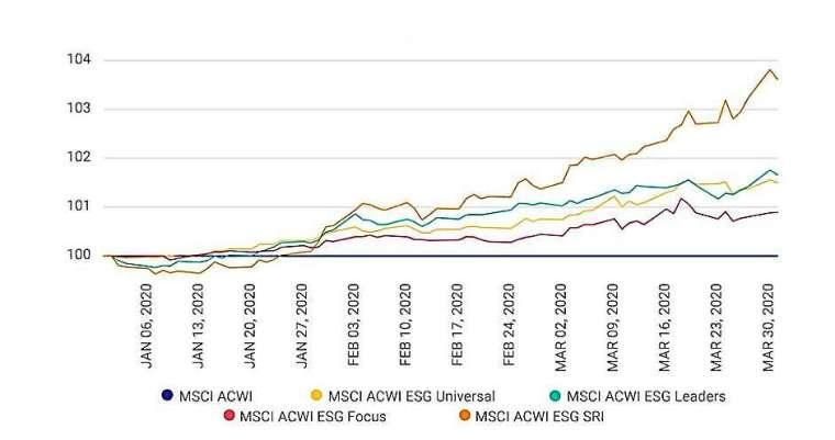 資料來源:MSCI;資料期間:2019 年 12 月 31 日至 2020 年 03 月 31 日。MSCI ACWI:全球指數;MSCI ACWI ESG Universal:排除部分爭議企業及簡單加權;MSCI ACWI ESG Focus:排除部分爭議企業及優化;MSCI ACWI ESG Leaders:僅選擇 ESG 排名前 50% 企業;MSCI ACWI SRI:僅選擇 ESG 排名前 25% 企業。指數表現不代表基金表現,投資人不得直接投資於該指數。 (註 1) 資料來源:晨星;發佈時間:2020 年 4 月 8 日;文章標題:How Did ESG Indexes Fare During the First Quarter Sell-off?;網址:https://www.morningstar.com/insights/2020/04/06/how-did-esg-indexes-fare。 (註 2) 資料來源:MSCI;發佈時間:2020 年 4 月 22 日;文章標題:MSCI ESG Indexes during the coronavirus crisis;網址:https://www.msci.com/www/blog-posts/msci-esg-indexes-during-the/01781235361。