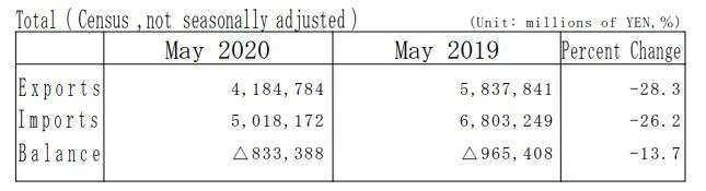 日本 2020 年 5 月貿易收支 (圖片來源:日本財務省)