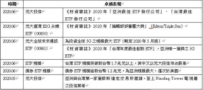資料來源:彭博、《財資雜誌》、元大投信整理,2020 年 06 月。