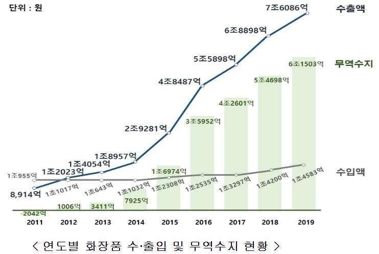 南韓化妝品進出口走勢 (圖片來源:南韓食品醫藥品安全處)