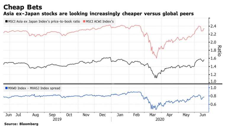 MSCI 亞洲 (不含日本) 指數的股價淨值比相對全球來說較低 (圖:Bloomberg)
