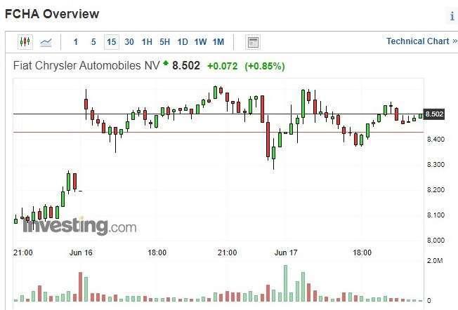 飛雅特克萊斯勒股價 15 分鐘 k 線圖