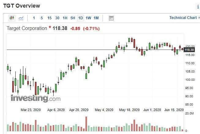 Target 股價日 k 線圖