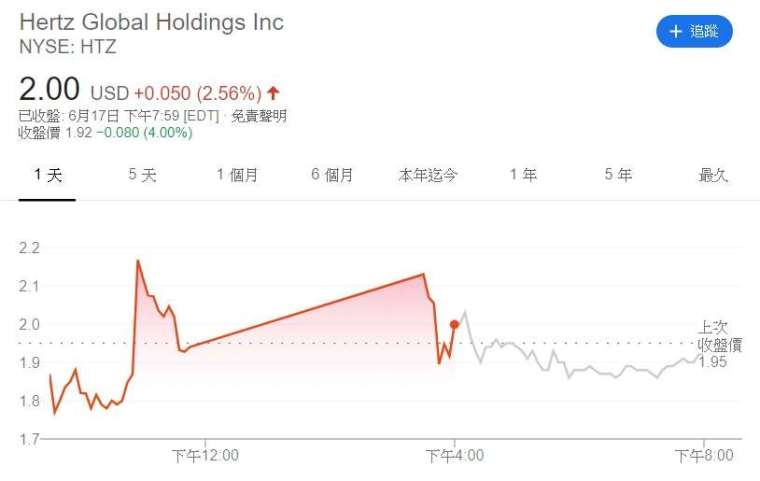 Hertz 股價走勢。(來源: Google)