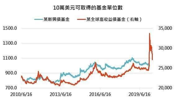 資料來源:MorningStar,「鉅亨買基金」整理,資料截至 2020/6/16。高配息基金為台灣核備可銷售的全球新興債券和全球高收益債券基金中,過往配息率皆高於 5% 以上,且成立於 2000 年之前的基金代表。此資料僅為歷史數據模擬回測,不為未來投資獲利之保證,在不同指數走勢、比重與期間下,可能得到不同數據結果。