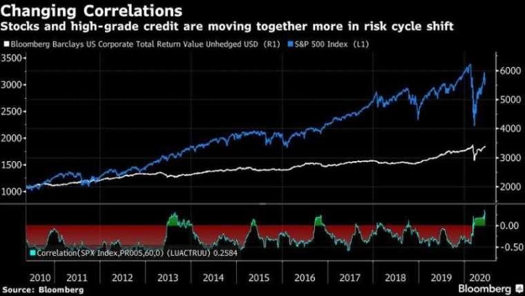 全球金融市場的跨資產組合相關度,創下了 20 年新高 圖片:Bloomberg