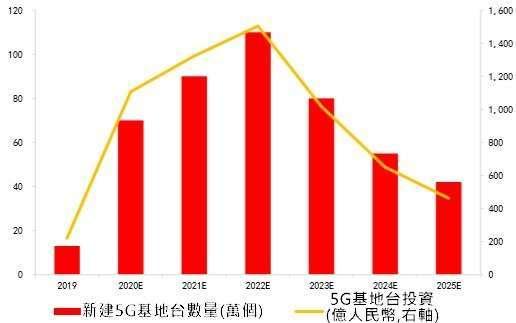 資料來源:中國工信部
