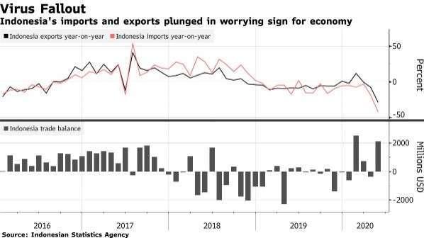 印尼進口、出口增長率 (圖:Bloomberg)