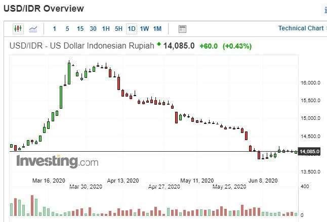美元兌印尼盾匯價日 k 線圖