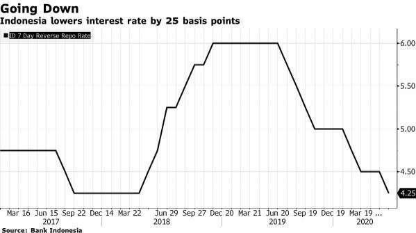 印尼基準利率 (圖:Bloomberg)