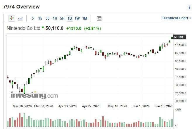 任天堂股價日 k 線圖