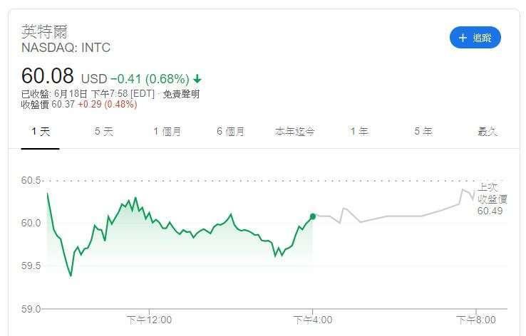 英特爾股價 (圖片: GOOGLE)