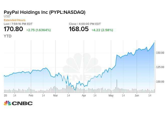 Paypal 今年迄今股價走勢