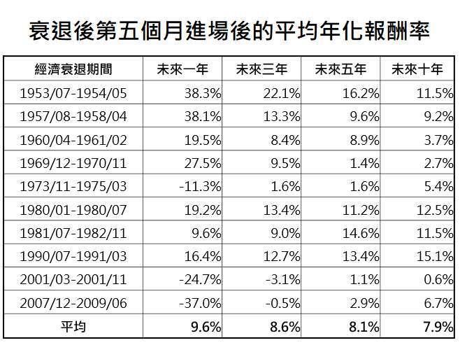 資料來源:Bloomberg,「鉅亨買基金」整理,採標普 500 指數,資料期間: 1951-2020。此資料僅為歷史數據模擬回測,不為未來投資獲利之保證,在不同指數走勢、比重與期間下,可能得到不同數據結果。一年以上報酬率皆為幾何平均年化報酬率。