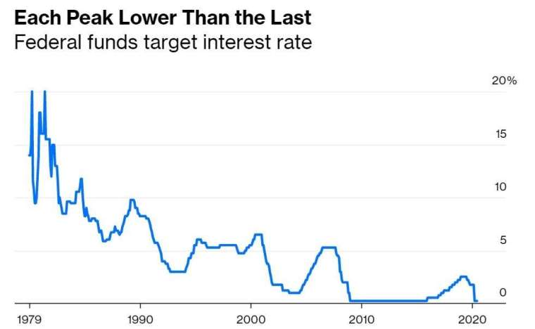 美國聯邦基金目標利率 (圖:Bloomberg)