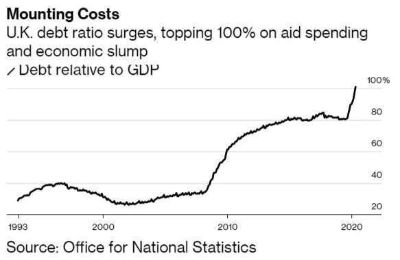 英國政府負債佔 GDP 比率 (圖:Bloomberg)
