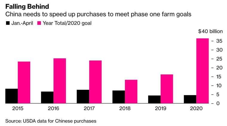 中國對美國的農產品採購進度大幅落後 (圖:Bloomberg)