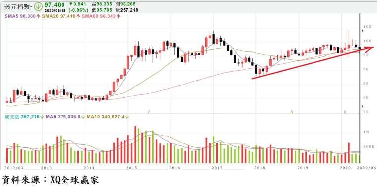 圖、美元指數月 K 線圖 (截止日期:6/18)
