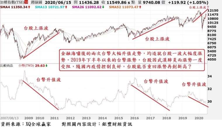 圖、台股周 K 線與台幣匯率走勢對照圖