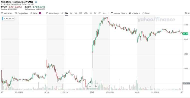 百勝中國股價走勢 (圖:Yahoo Finance)