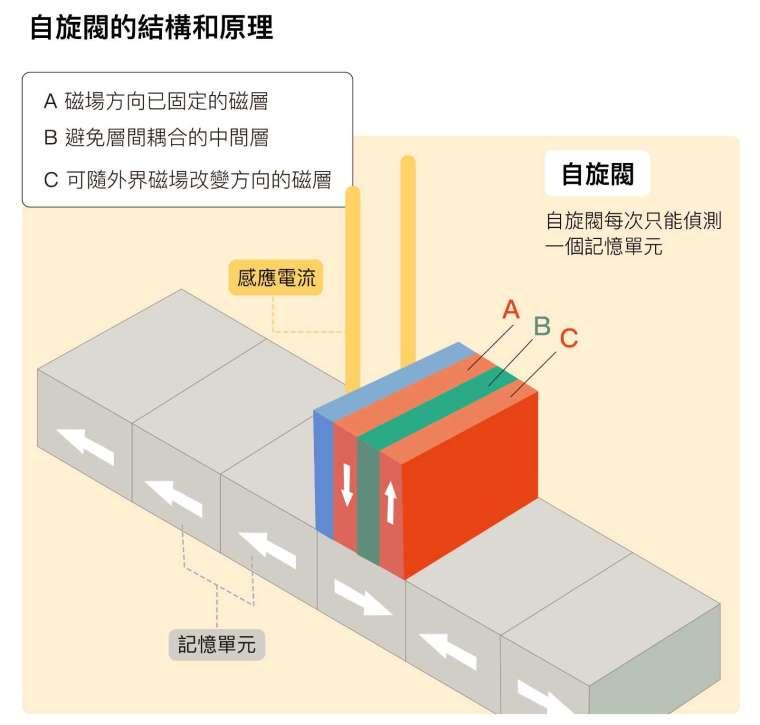自旋閥主要結構包含:一個磁場方向已固定的磁層 A (pinned layer),一個避免層間耦合的中間層 B (spacer layer ),一個磁場可隨外界磁場改變方向的磁層 C (free layer)。 當磁層 C 對準紀錄磁區時,磁層 C 的磁場方向便會隨著磁區而改變。如果磁層 C 產生的磁場方向與磁層 A 相同,整個結構的電阻就會很小;相反的,如果磁場方向與磁層 A 相反, 電阻就會很大。所以只要透過測量電阻,就能瞬間確認磁區的資訊。 圖說設計│黃曉君、林洵安