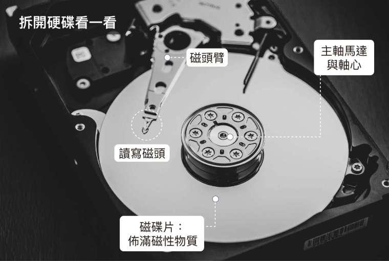 硬碟包含磁碟片和磁頭,磁碟片負責紀錄資訊、磁頭負責讀寫資訊。每個磁碟片的存儲面都對應一個磁頭,磁碟片以每分鐘數千轉到上萬轉高速旋轉,這樣磁頭就能對磁碟片的指定位置進行讀寫。 圖片來源│Unsplash 圖說設計│黃曉君、林洵安