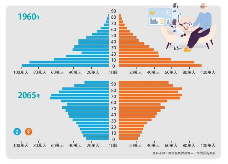 臺灣人口結構漸趨老化,至 2065 年,65 歲以上人口超過 4 成。