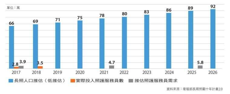 2026 年,全臺長照需求人數逼近百萬,估計照護服務員需求近 6 萬人。