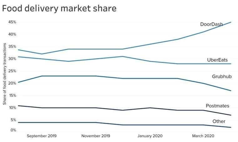 美國美食外送平台業者市佔率 (圖:CNBC)