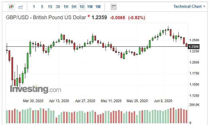 英鎊兌美元日線圖。(來源: investing.com)