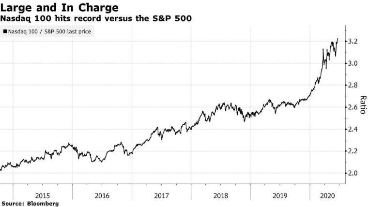 那斯達克相對標普 500 指數價格比率走勢。(來源: Bloomberg)