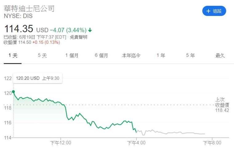 迪士尼股價走勢 (來源: Google)
