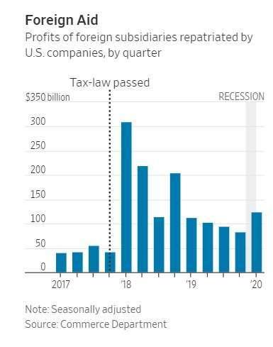 美企海外子公司獲利匯回美國的金額。(來源: WSJ)