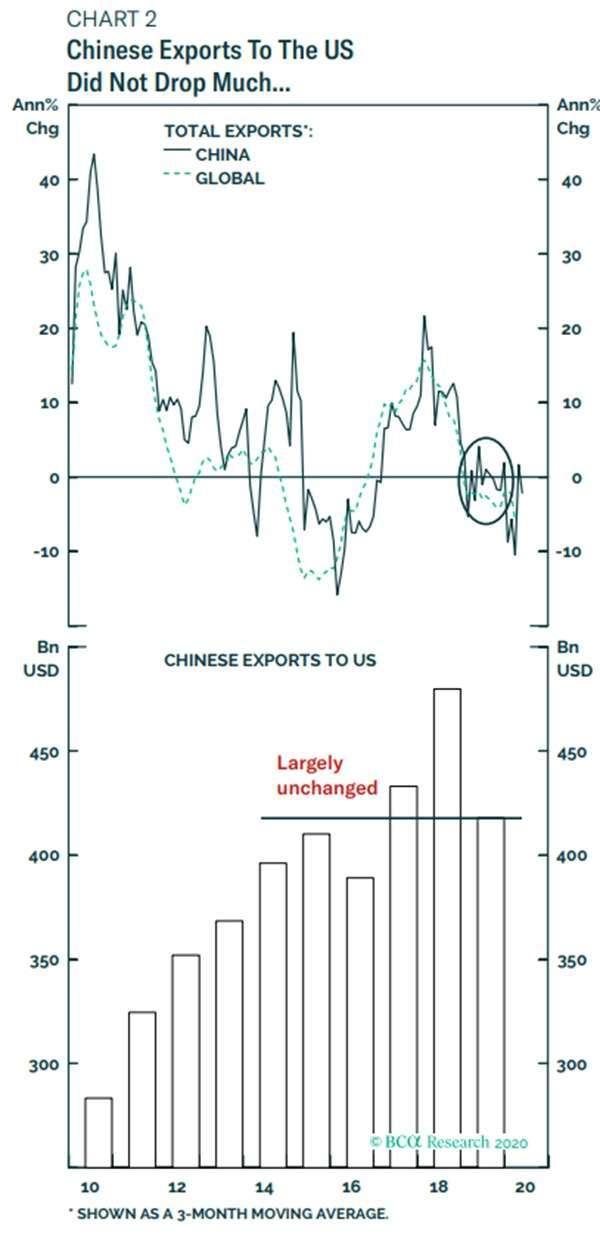 與 2017 年貿易戰爆發之前的兩年相比,中國去年對美的商品出口量僅略有下降 圖片:BCA