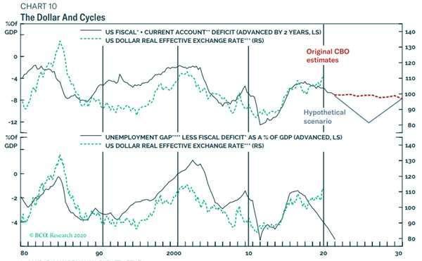 美元具有十年一期的長期循環特性 圖片:BCA