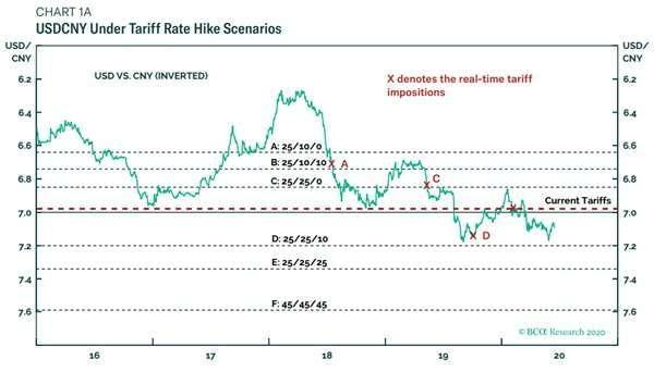 據 BCA 調整後均衡匯率模型顯示,人民幣匯價估下跌 4% 圖片:BCA
