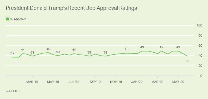 美國民眾對川普的工作滿意度僅剩 39% 圖片:蓋洛普民調