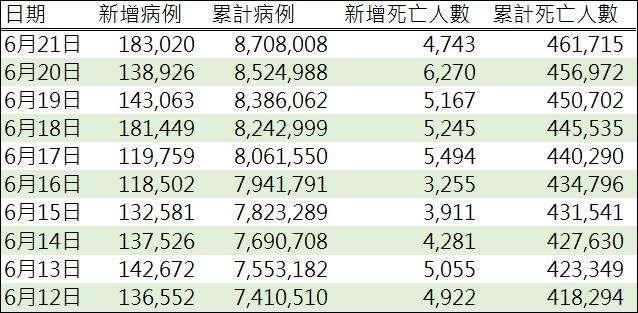 資料來源: WHO